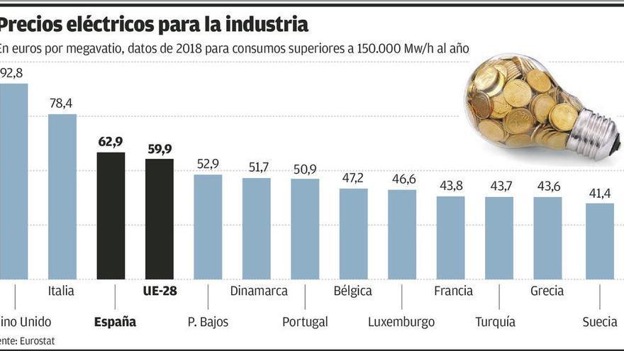 Las medidas del Gobierno apenas alivian la desventaja eléctrica de la gran industria