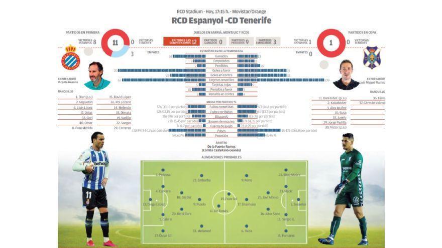 Directo: RCD Español - CD Tenerife