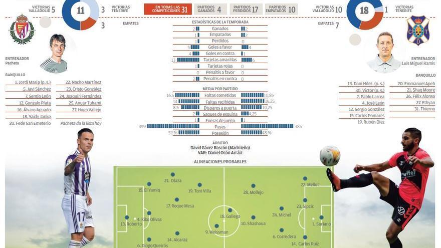 Directo: Real Valladolid CF - CD Tenerife