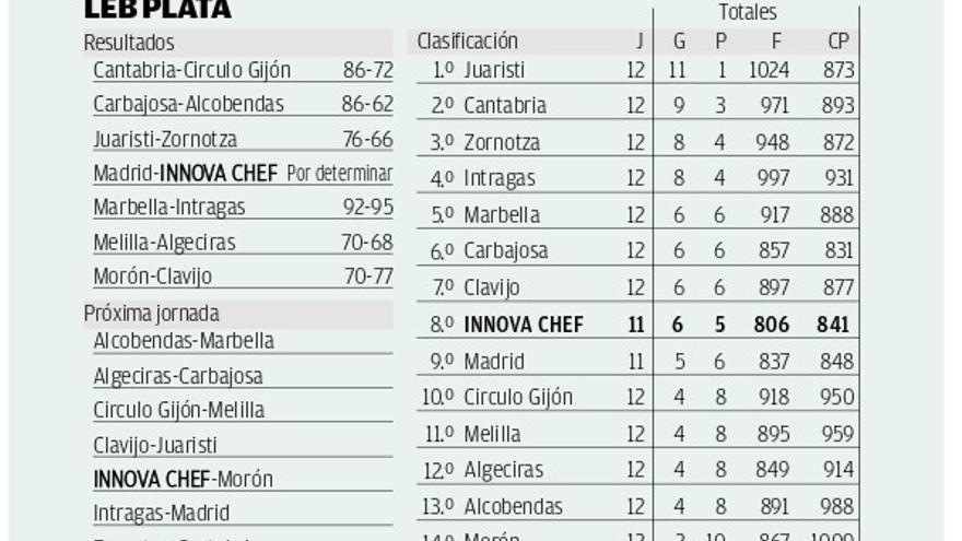 El Innova Chef cae al octavo puesto tras no jugar en Madrid