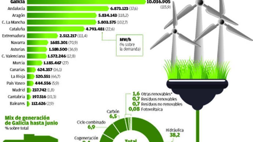 Galicia cubre ya más del 100% de todo el consumo de electricidad con renovables
