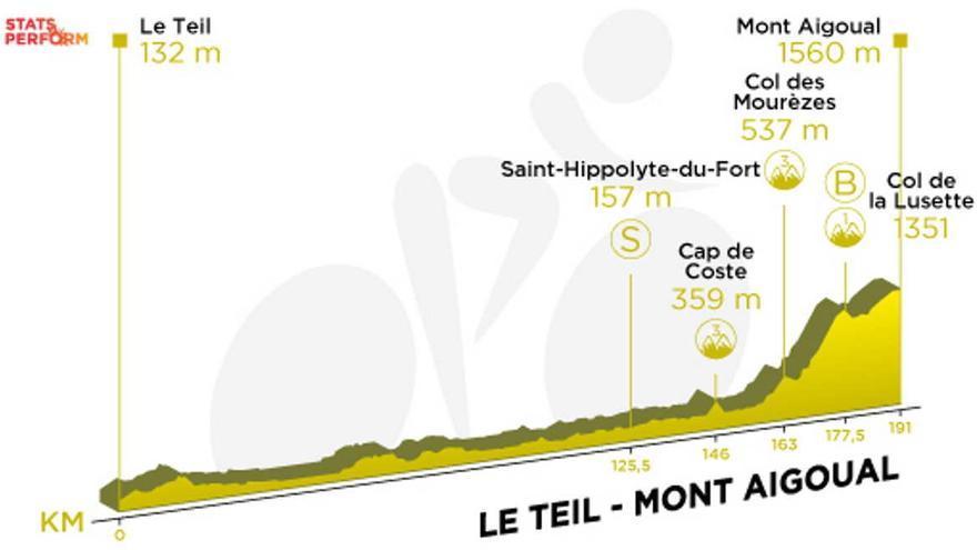 Tour de Francia 2020: Recorrido y perfil de la etapa 6 del Tour