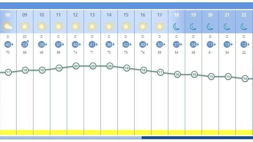 El tiempo en València ciudad para mañana sábado y el resto del fin de semana, según la previsón de la Aemet.
