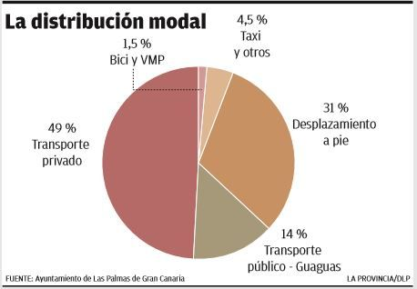 La distribución modal.