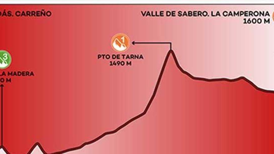 Recorrido y perfil de la etapa 13 de la Vuelta a España