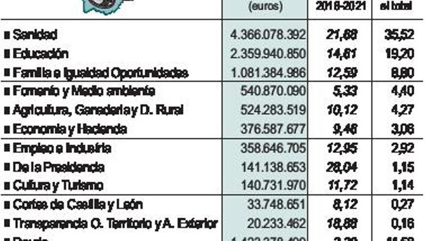Sanidad incrementa su partida hasta los 4.300 millones, el 20% del presupuesto regional
