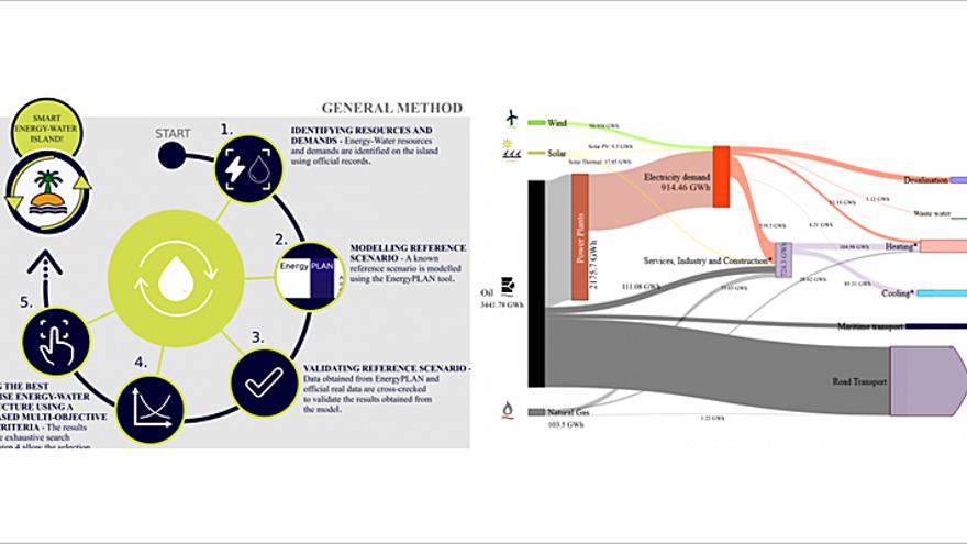 """Vincular el exceso de generación renovable a """"baterías"""" de agua"""