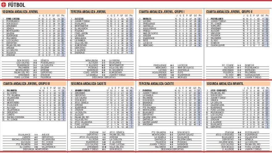 Las clasificaciones del deporte base cordobés, en La Cantera