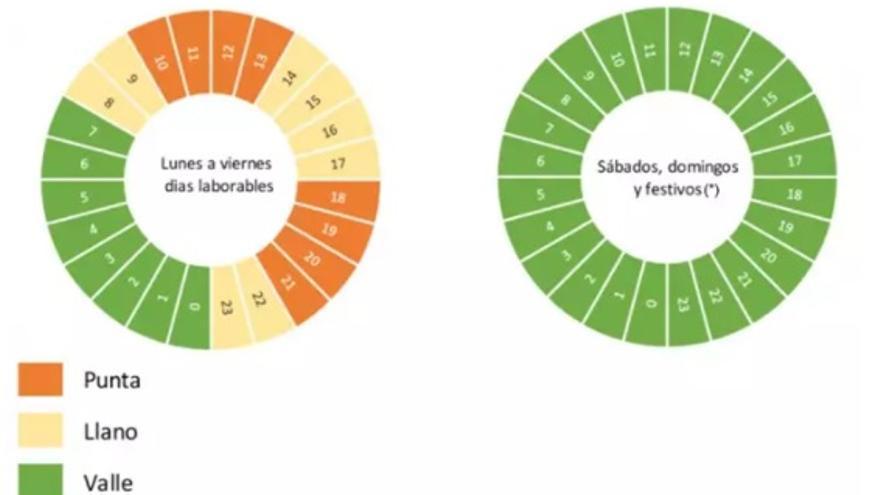 Nueva tarifa de la luz: Así puedes conocer a diario el precio de la electricidad en tu casa
