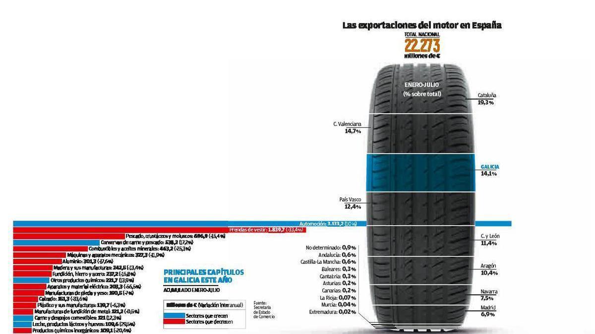 Galicia sube al podio de la exportación del motor, que contrarresta la caída del sector textil