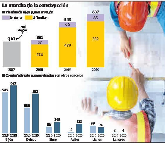 Evolución de la construcción en Gijón.