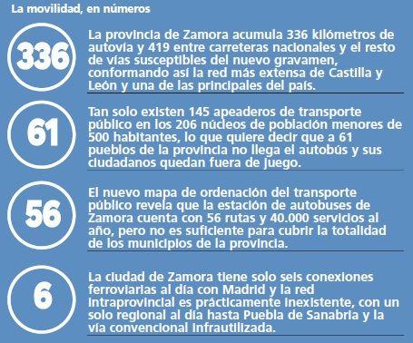 La movilidad de Zamora, en números.