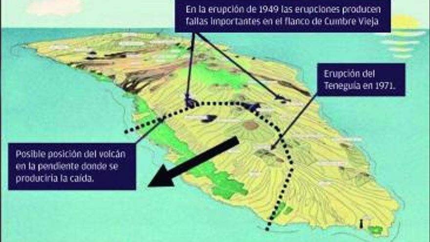 Erupción en La Palma: un tsunami cada vez menos imposible