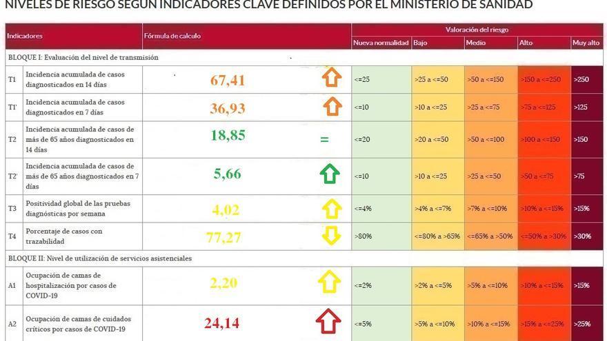 Zamora la provincia con mayor velocidad de contagio del coronavirus