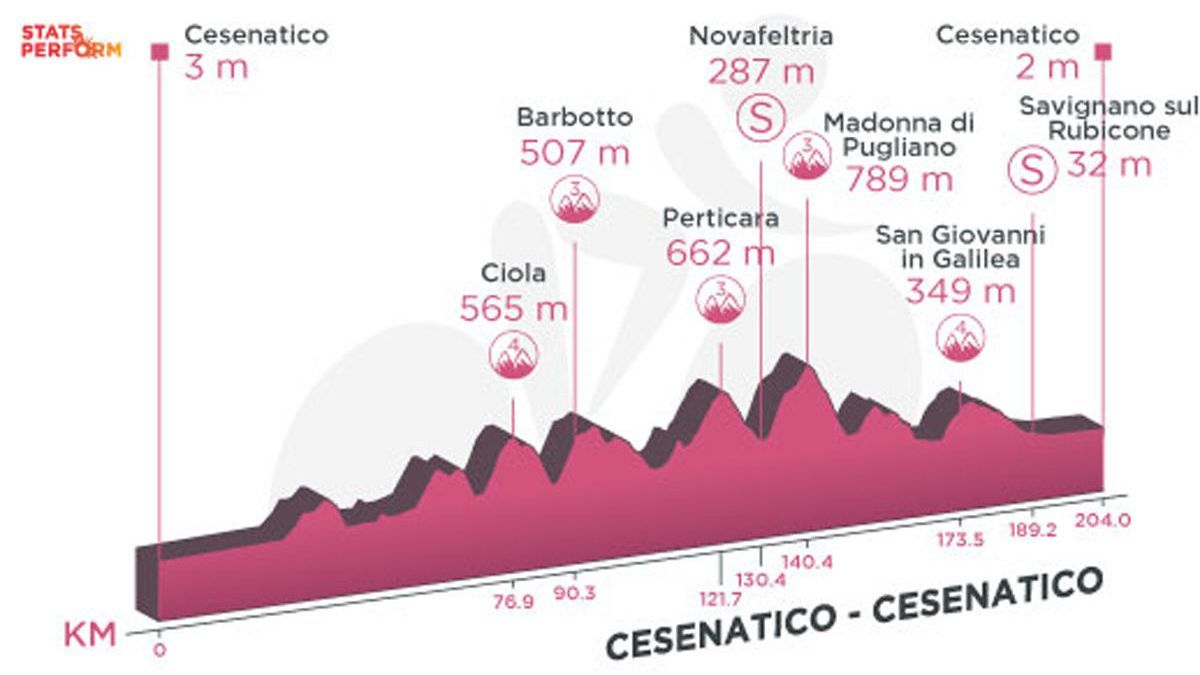 Profile of today's stage of the Giro d'Italia: Cesenatico - Cesenatico.