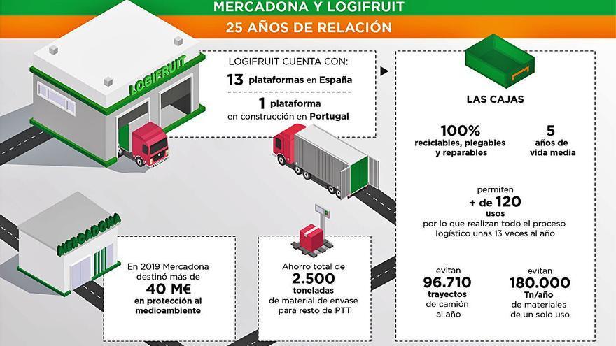 Mercadona y Logifruit rentabilizan dos décadas y media de logística sostenible