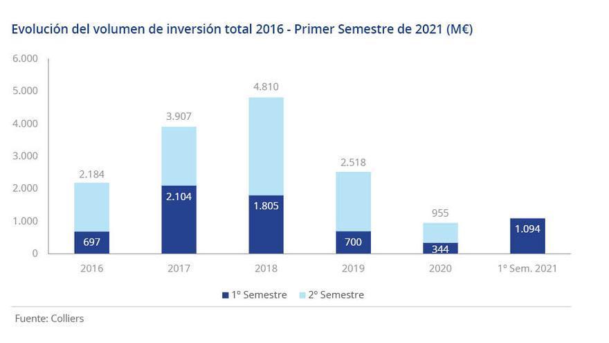 Baleares, con 223 millones de euros de inversión, se ha posicionado como líder indiscutible del sector vacacional