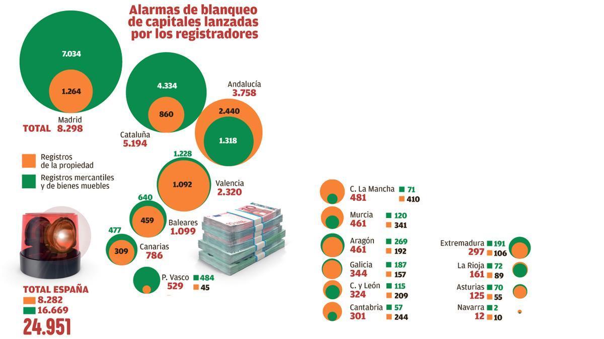 Los registradores comunicaron en 2020 casi 300 operaciones sospechosas de blanqueo en Extremadura
