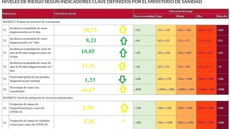 Los indicadores de riesgo COVID de Zamora suben de nuevo tras tocar fondo