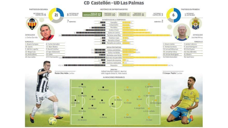 Directo: CD Castellón - UD Las Palmas