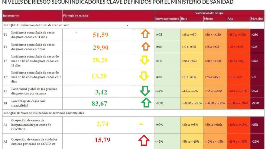 Nueva subida de los factores de riesgo del coronavirus en Zamora