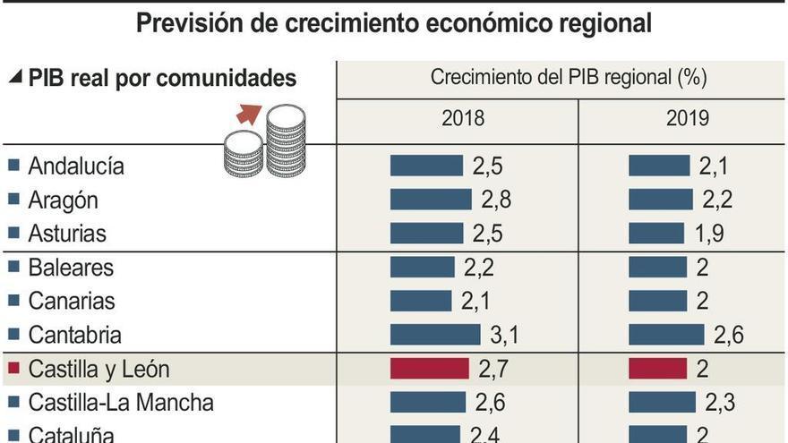 Castilla y León liderará el crecimiento con un 2,7% este año y un 2% en 2019