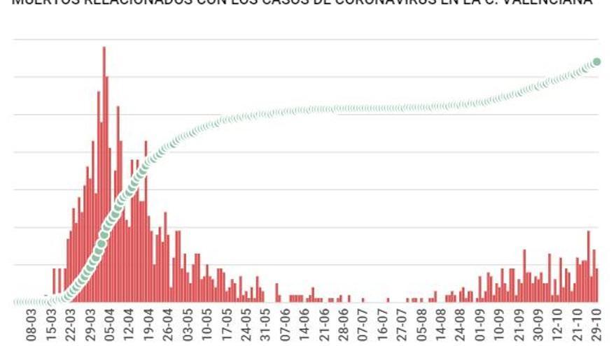 GRÁFICOS | Todos los datos para entender el avance del coronavirus en la Comunitat Valenciana