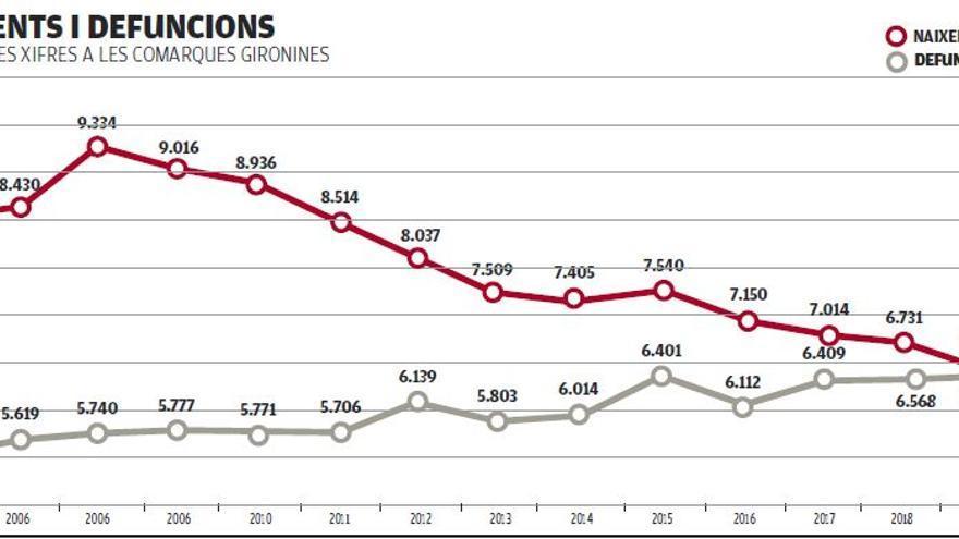 La immigració compensa  l'augment de la mortalitat i la baixa natalitat a Girona