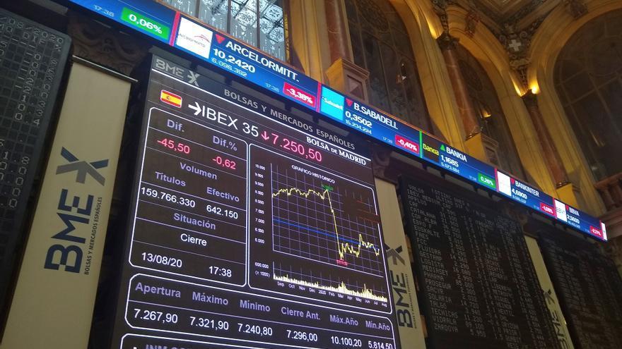 El Ibex retrocede un 1,2% y cae por debajo de los 8.700