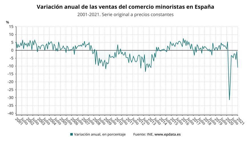 Canarias, donde más caen las ventas del comercio minorista