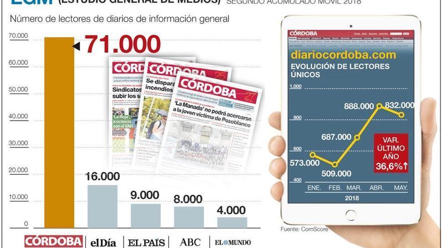 Diario CÓRDOBA mantiene firme su liderazgo en papel e internet
