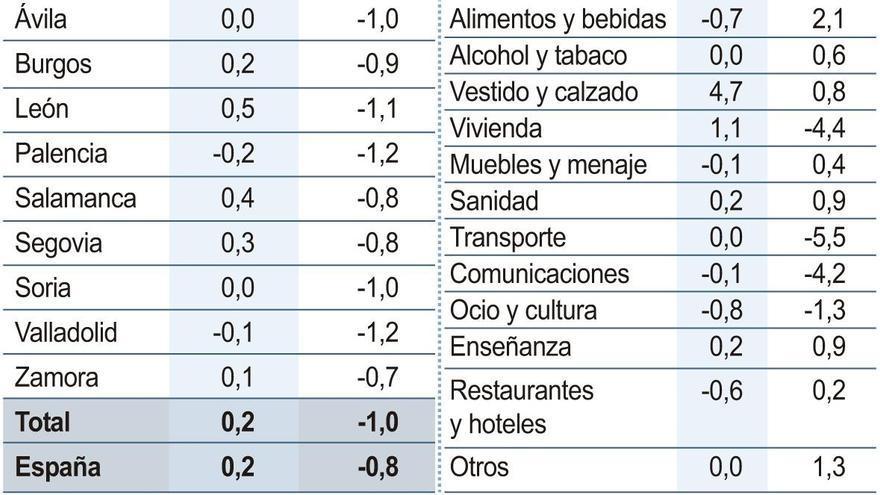 Los bienes de primera necesidad marcan las subidas del IPC