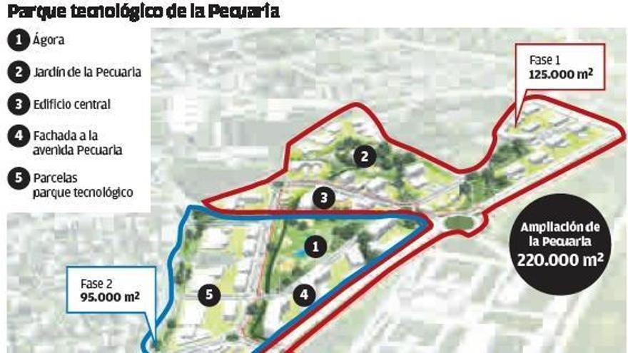 La Pecuaria se diseña como nuevo motor económico con 15.000 trabajadores