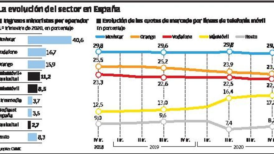 La opa sobre Euskaltel deja en el aire el 5% de galleguidad del grupo dueño de R
