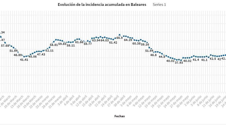 Coronavirus en Baleares: La incidencia crece vertiginosamente y empieza a comprometer la estabilidad de los hospitales