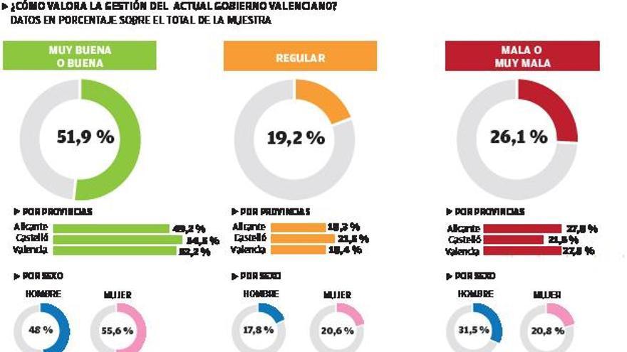 Más de la mitad de valencianos continúa sin poner cara a ningún conseller