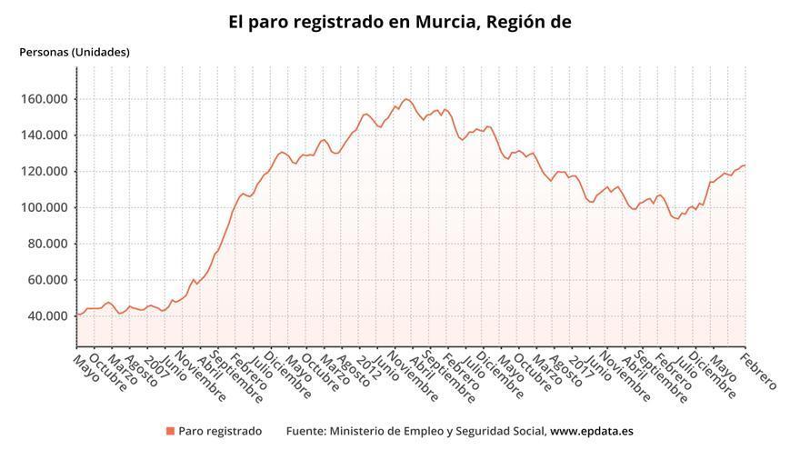 El sector Servicios lidera la subida del paro en la Región
