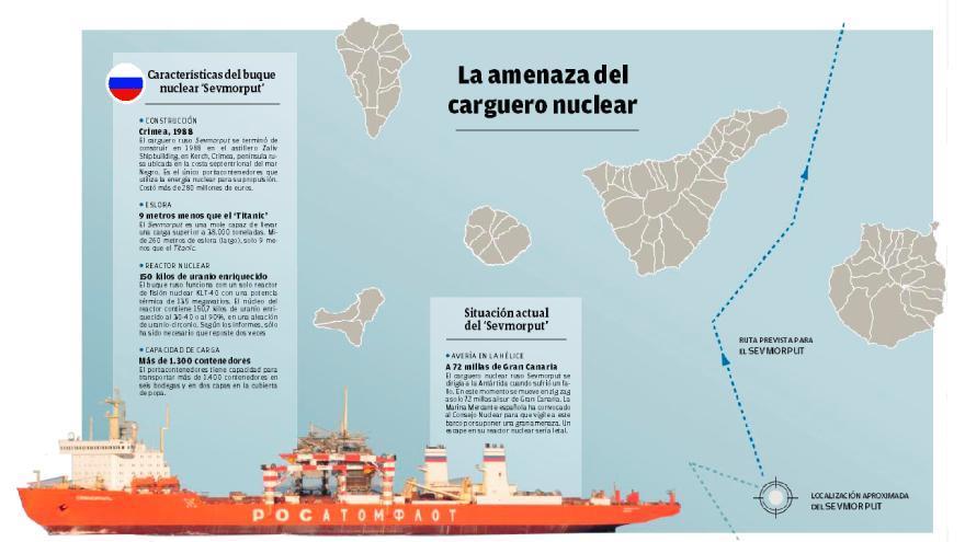 Un barco nuclear ruso navega averiado en aguas cercanas al Archipiélago