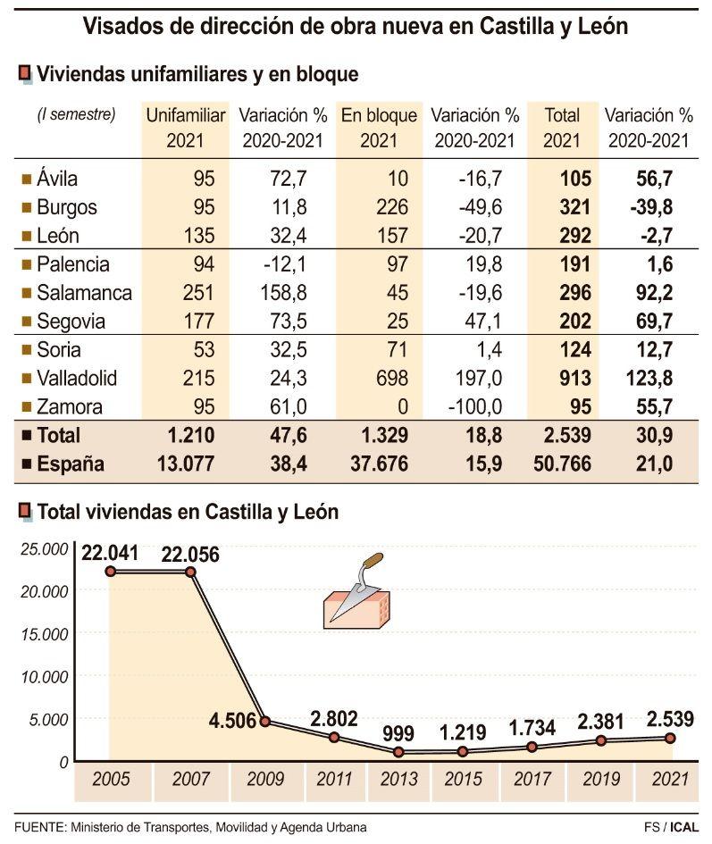 Datos del sector de la construcción en Castilla y León