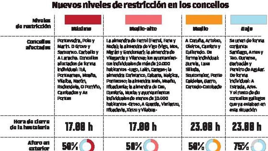 La Xunta extiende la reapertura parcial de la hostelería pero mantiene cierres perimetrales