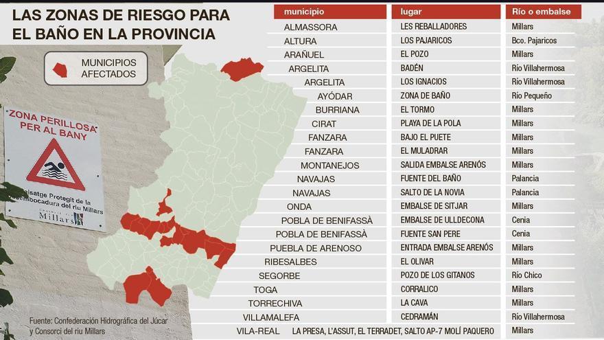 Castellón ficha 26 zonas peligrosas para el baño en ríos y embalses
