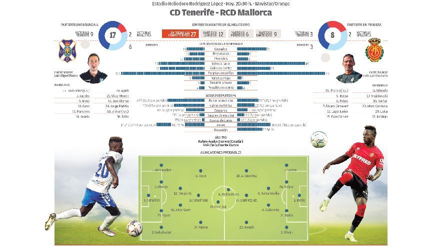 Directo: CD Tenerife - RCD Mallorca
