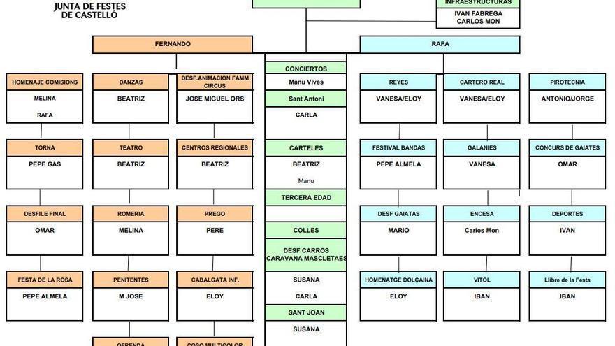 La Junta de Festes de Castellón divide en 36 actos principales sus tres áreas