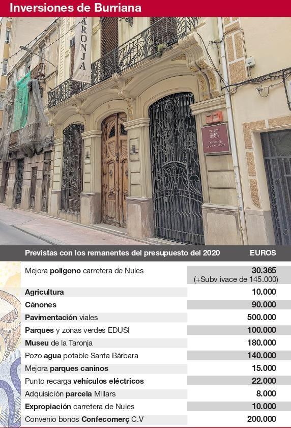 Inversiones previstas con el remanente del presupuesto del 2020