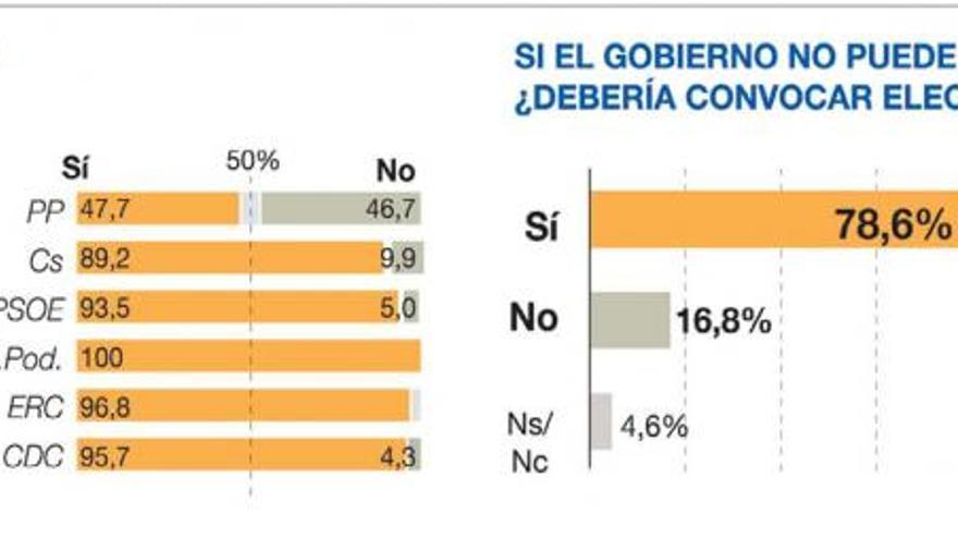 Los españoles piden elecciones si Rajoy no salva el Presupuesto