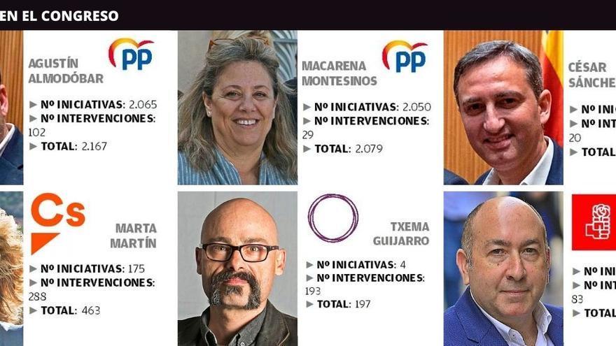 Diputados de Alicante en el año covid: 9.400 iniciativas y con el foco en la crisis