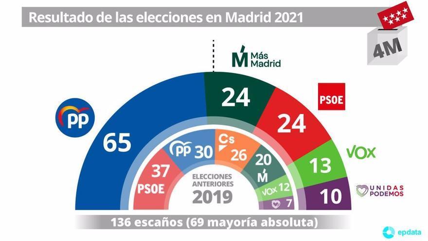 Las elecciones en Madrid, en 5 gráficos