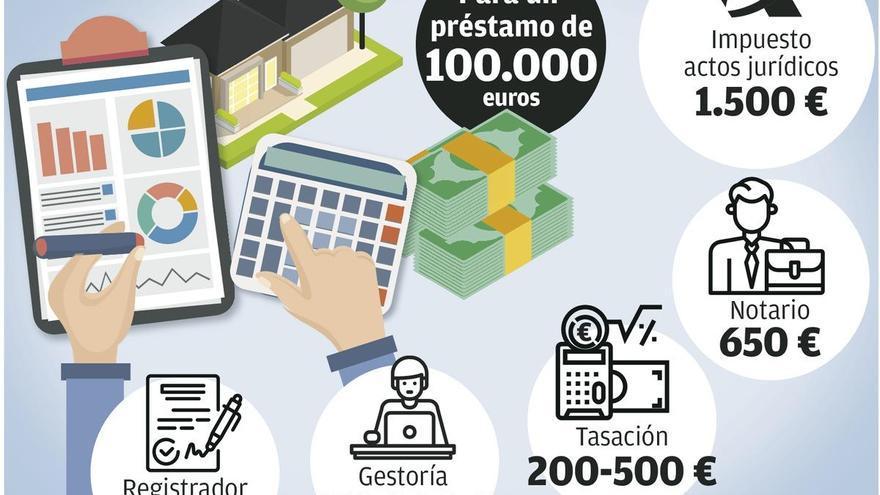 Primeras sentencias en Asturias en las que se cargan a los bancos más gastos de hipoteca