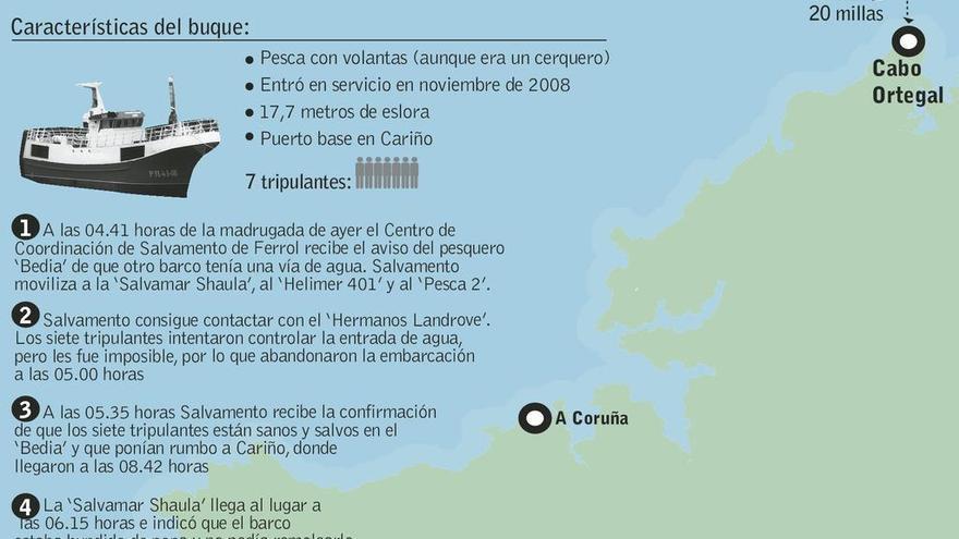 Rescatados siete marineros gallegos al hundirse su barco frente a cabo Ortegal