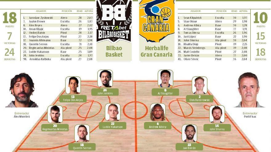 Así se contó en Twitter el partido Bilbao Basket - Herbalife Gran Canaria